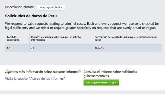 Facebook: Gobierno peruano pidió información de 24 personas