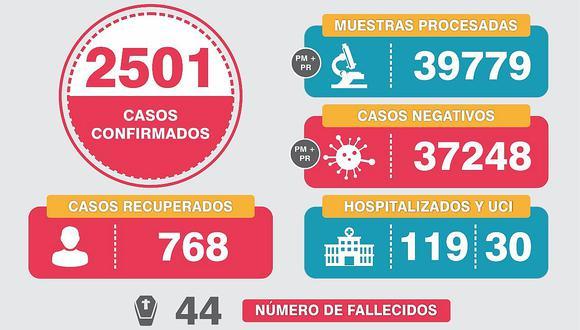 44 muertos y 128 nuevos casos positivos de COVID-19 en Arequipa