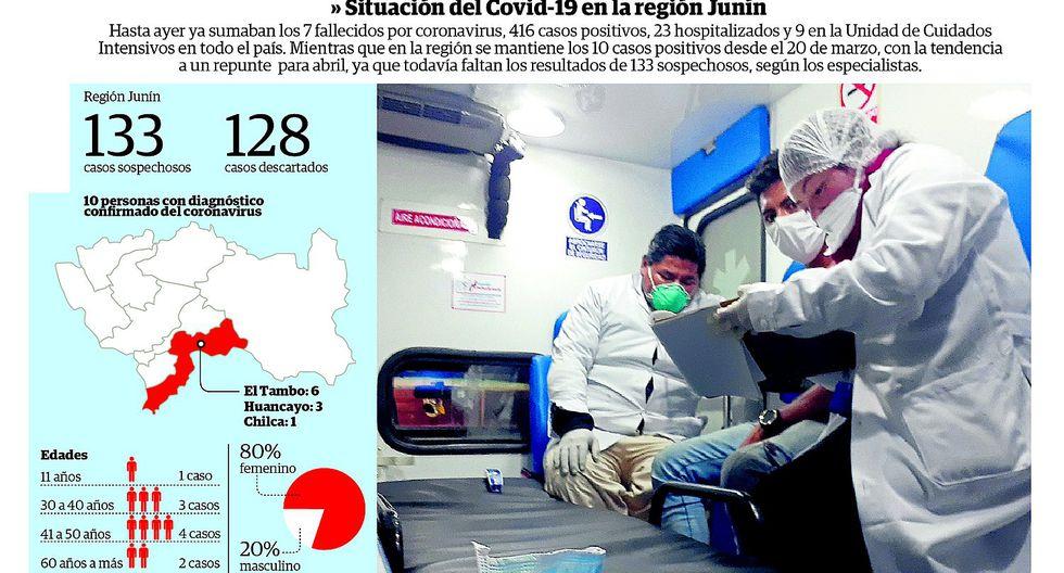 Semana crucial: Días de contagio masivo y con 133 sospechosos en espera