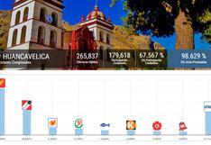 Huancavelica: Al 98 % Perú Libre y Acción Popular vienen ganando una curul
