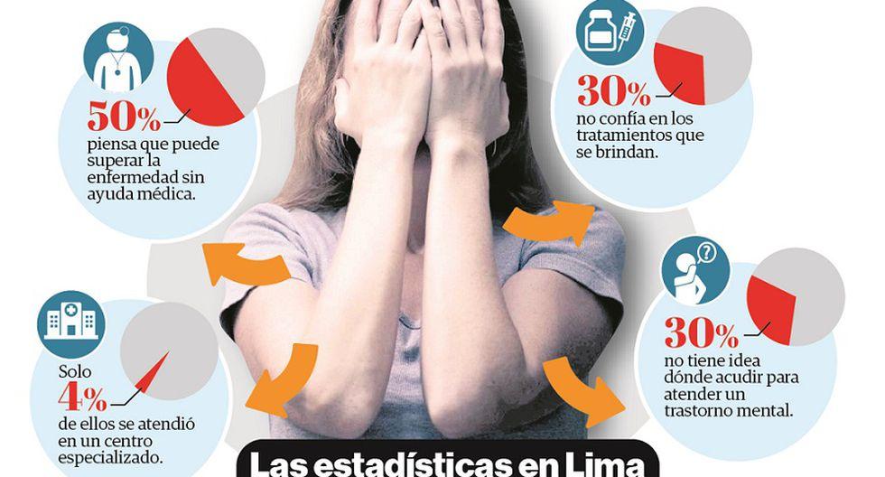 Salud: Conoce los trastornos mentales más frecuentes en Perú