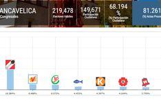 Así van los resultados al Congreso en Huancavelica
