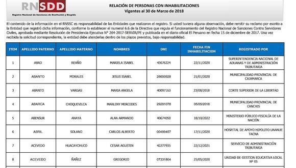 PCM presenta lista de personas  inhabilitadas por el estado peruano