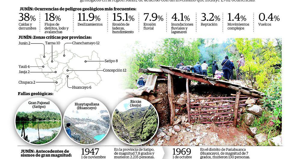 Identifican 58 zonas críticas por peligros geológicos en la región
